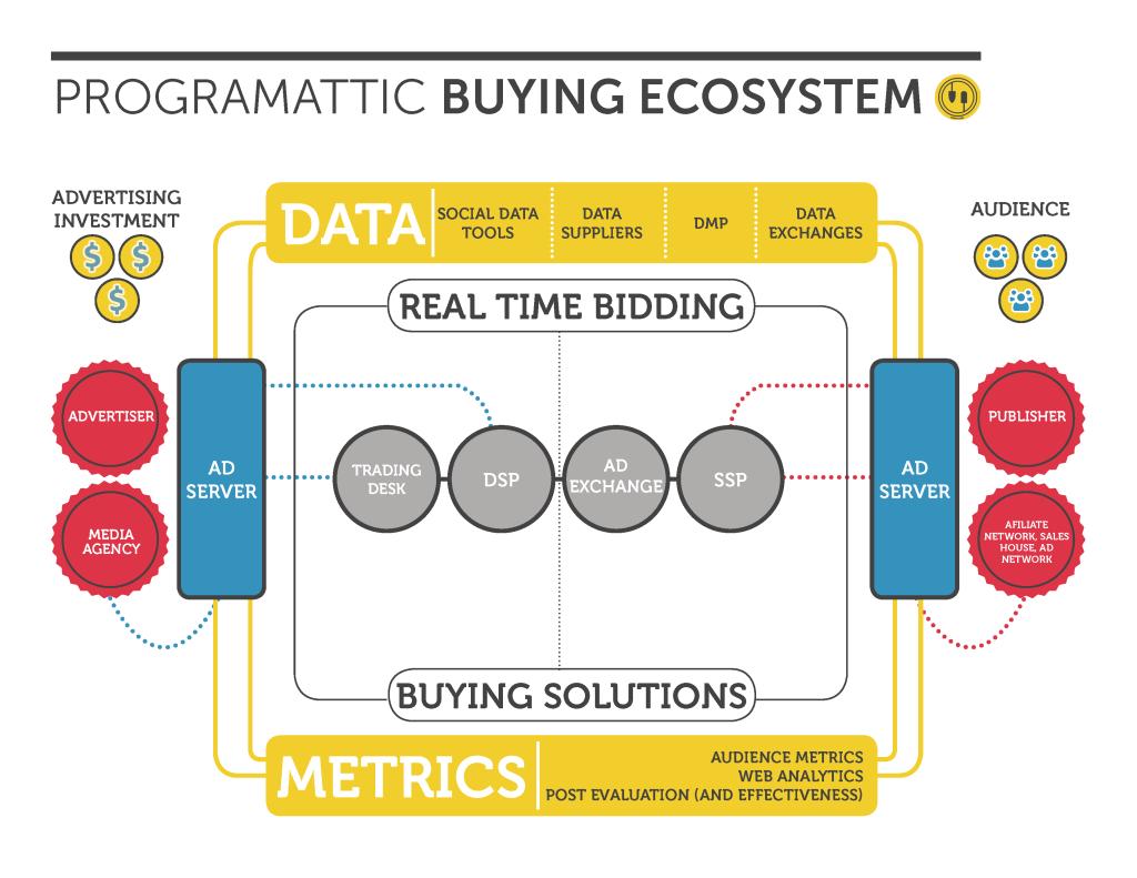 programmatic buying ecosystem