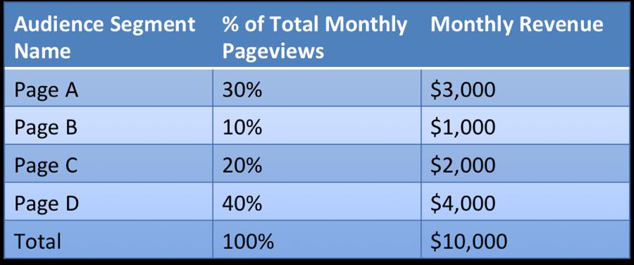 revenue per audience segment