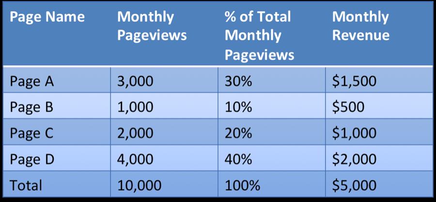 revenue per page