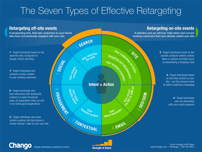 7 Types of Effective Retargeting